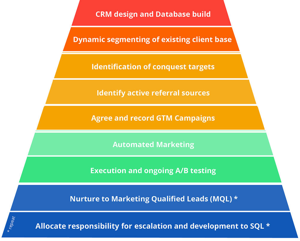 INCo Infographic - CRM design and Database build