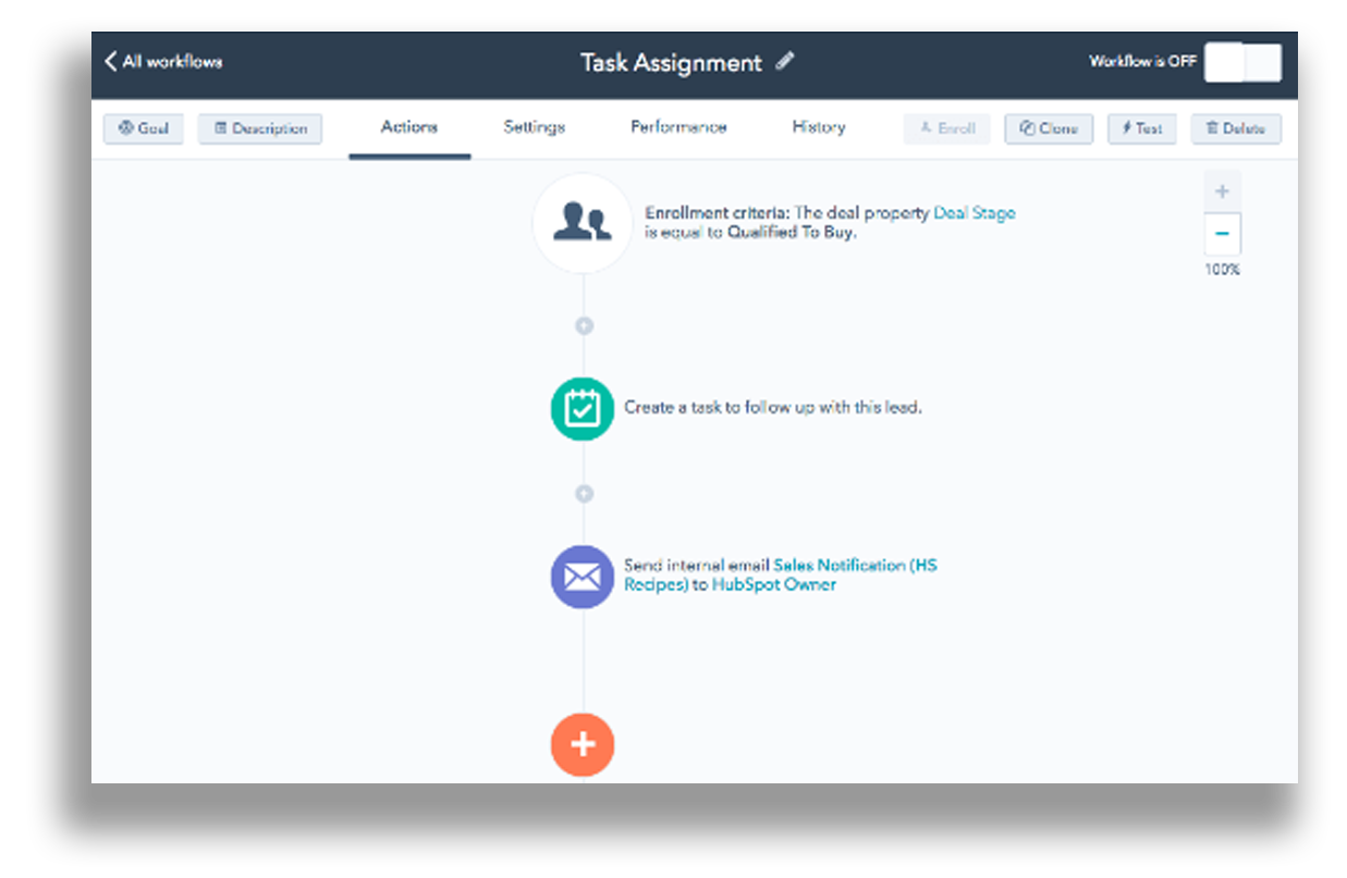 HubSpot Automation for SMarketing