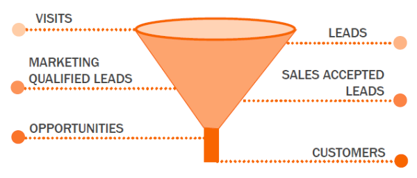 smarketing-funnel